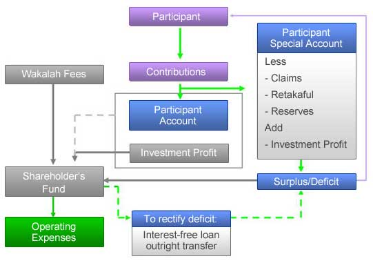 Takaful models - Financial Islam - Islamic Finance